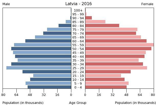 baltische staaten wirtschaft